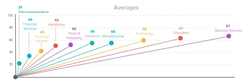 The national Net Promoter Score averages across the 10 categories measured.