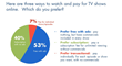New research from Hub shows that most TV viewers would rather watch ad-supported online TV than pay for a subscription