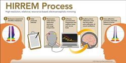 How HIRREM, developed by Brain State Technologies, Works