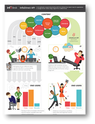 InfoDirect API InfoGraphic