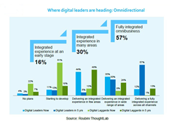 omnidirectional digital leaders