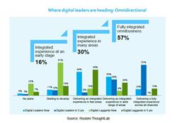 omnidirectional digital leaders