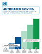 U.S. Dept. of Transportation's New Policy on Automated Vehicles Adopts SAE International's Levels of Automation for Defining Driving Automation in On-Road Motor Vehicles