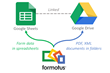 How Formotus works with Google Sheets and Drive