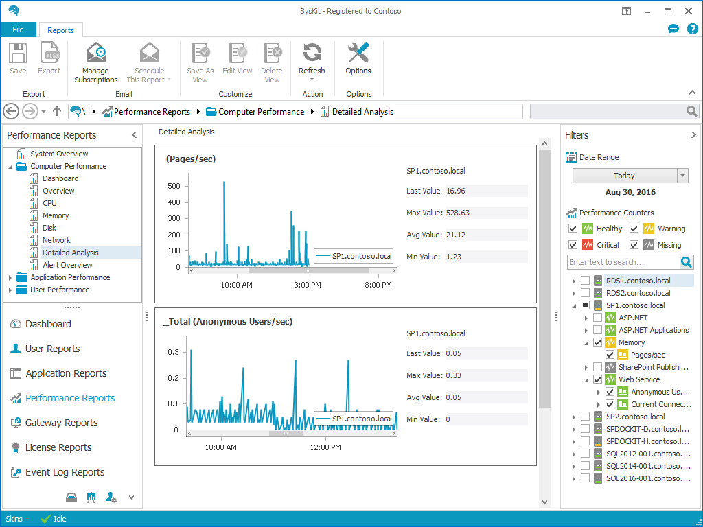 SysKit 2016 R2 Introduces SharePoint Performance Monitoring