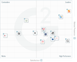 The Best Digital Analytics Software According to G2 Crowd Fall 2016 Rankings, Based on User Reviews