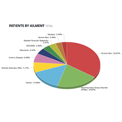 Medical marijuana patients by ailment