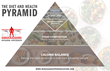 The Diet & Health Pyramid