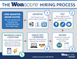 Infographic: The Wonscore Hiring Process