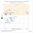 TrustRadius Announces 2016 Top Rated Core HR Software and Talent Management Suites
