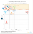 Top Rated Core HR Software for Mid-Sized Companies