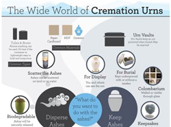 Small detail from the Wide World of Cremation Urns infographic