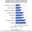 Video Calling, Shopping and Video Streaming See Highest Smartphone Usage Growth Among Millennials