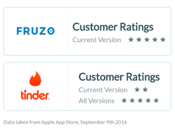 tinder vs Fruzo ratings