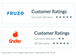 Tinder Vs Fruzo: Study Reveals Interesting Facts