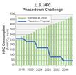 "ENRGISTX Announces ""The Return of the Absorber"" Program to Reduce Harmful Super Greenhouse Gases"
