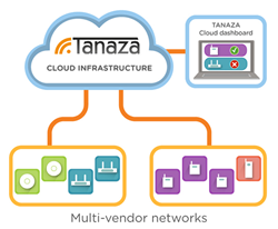 Over the last year, Tanaza has improved the software's captive portal functionalities and expanded its selection of supported outdoor APs and wireless gateways.