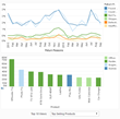 Supply Chain Management Dashboard