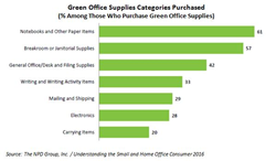 Going Green Over Half Of Office Supplies Purchasers Environmentally Friendly Products The Npd Group Finds