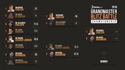 2016 Chess.com Championship Bracket