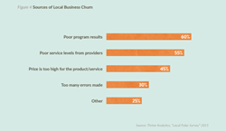 reasons why local businesses choose to discontinue their marketing programs