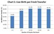 Chart 1: Live Birth per Fresh Transferred