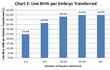Chart 2: Live Birth per Embryo Transferred