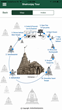The first circle around Dadani Toonk from the app of Jain Temple of Shatrunjay in Palitana, India