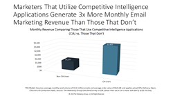 Marketers using Competitive Intelligence Apps Generage 3X More Monthly Email Revenue