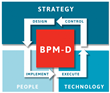 BPM-D  e-Learning: Establishing a Management Discipline for Ongoing Digital Transformation and Strategy Execution