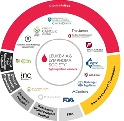 myClin will be utilized to connect thirteen organizations in a first-ever collaborative clinical trial to treat Acute Myeloid Leukemia (AML), a form of cancer affecting 20,000 americans annually.