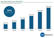 451 Research: OpenStack Revenues to Grow at a 35% CAGR and Exceed $5bn by 2020
