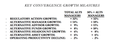 Key Convergence Growth Measures