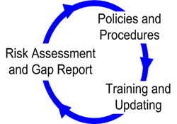 The three key elements of HIPAA compliance on a quarterly cycle