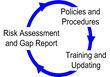HIPAAssess™ is a New Quarterly Risk Assessment Tool from Compliance Helper and ACR2 Solutions