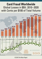 Cents per $100 of Total Volume