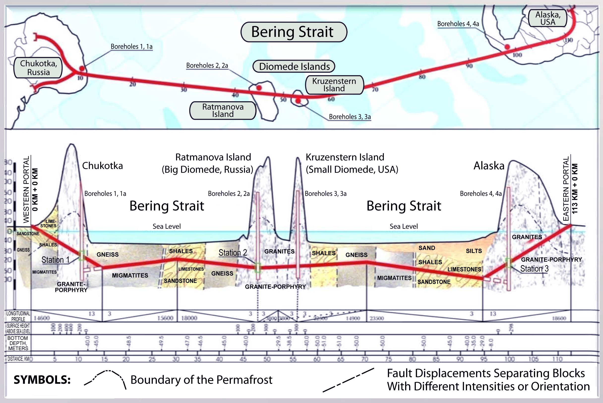 bering strait tunnel cross section between alaska usa and chukotka russia
