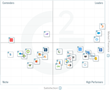 The Best Marketing Automation Software for Small Businesses According to G2 Crowd Fall 2016 Rankings, Based on User Reviews