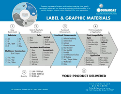 Dunmore Label and Graphic Materials Flowchart