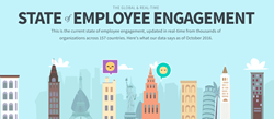 State of employee engagement 2016