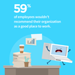 statistic on recommending place of work