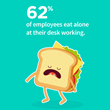 Employees eat alone statistic