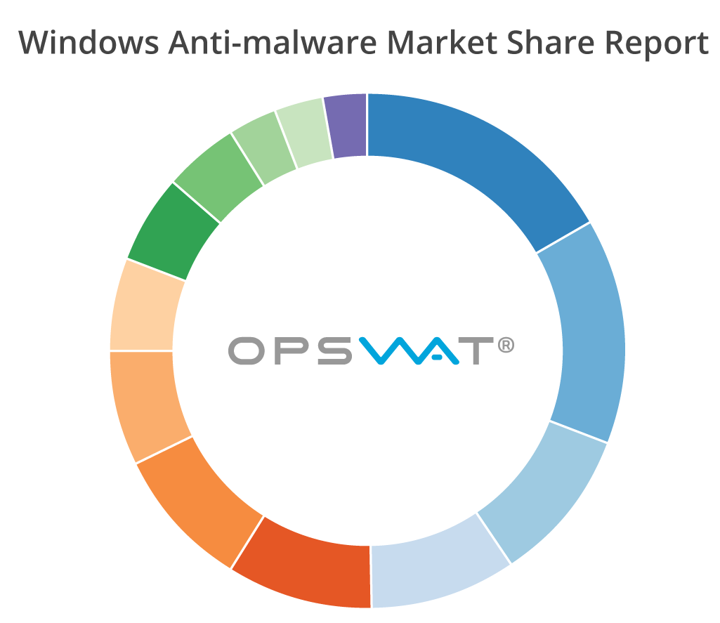 2016 Education Rankings Put States >> New Vendors Appear in Top 3 Rankings in OPSWAT's Windows Anti-malware Market Share Report