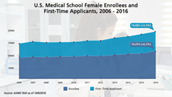 Female Applicants/Enrollees 2016