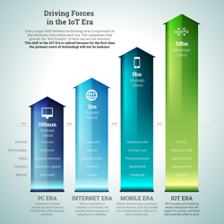 IoT Analytics: Driving Forces in the IoT Era