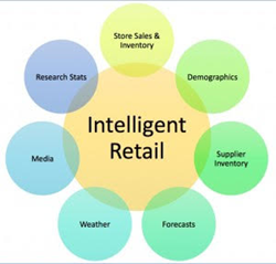 ERS Retail Analytic and Demand Planning Platform