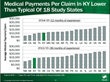 Kentucky Medical Payments per Workers' Compensation Claim Lower Than Typical In New 18-State Study from WCRI