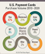 U.S. Credit Cards to Gain More Share of Spending by 2020 - The Nilson Report's Annual Study on Payment Cards