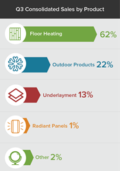Consolidated sales of floor heating systems grew 62% in Q3 of 2016.