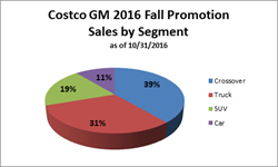Pie chart - sales by segment